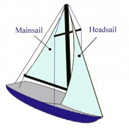 Sail Boat. Credit: Wikipedia