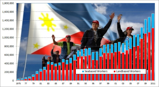 Note : 1975-1996 – Special computations made by the NSCB Technical Staff using data on processed contract workers from POEA Source of data: Philippine Overseas Employment Administration (POEA)