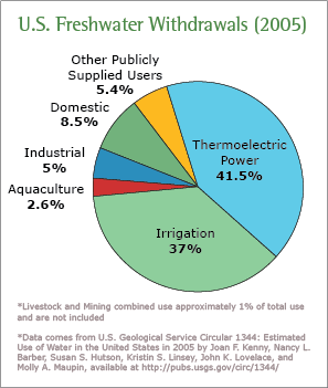 Source: United States Environment Protection Agency (2014).