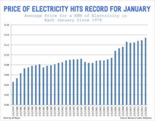 Utility Bill Continues to Increase. http://cnsnews.com/news/article/terence-p-jeffrey/electricity-price-index-soars-new-record-start-2014-us-electricity