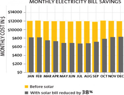Solar Power Reduces Your Electricity Bill http://www.solarworld-usa.com/commercial-and-government/commercial-advantages-of-solar-energy