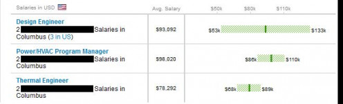 An example of salary ranges as provided by Glassdoor.com.