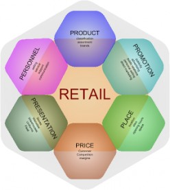 Identify Process of New Developments in Retailing Marketing Strategy