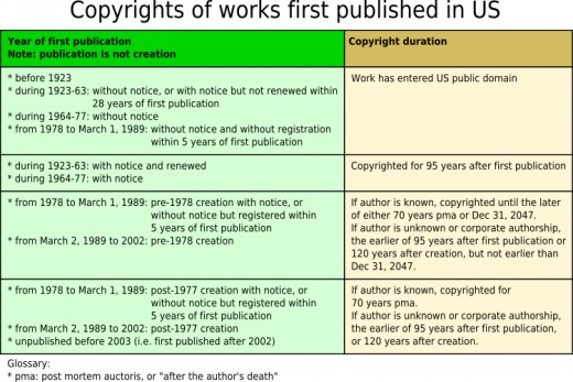 This was not exactly clear to all authors and prompted a lot of questions so that the Copyright Office included a set of FAQ's on their website.