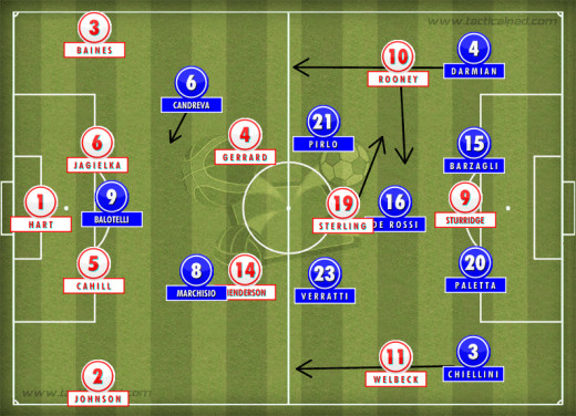 England formation vs Italy 14-06-2014