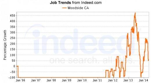 Job Boom 2012 - 2016