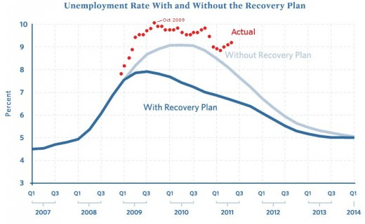 ARRA Unemployment Rate Graph