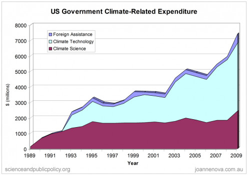 Chart showing US government has provided over $79 billion since 1989 on policies related to climate change, including science and technology research, foreign aid, and tax breaks.