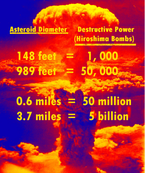 Illustration of asteroid destructive power derived by Robert Kernodle from public domain image of Nagasaki bomb.
