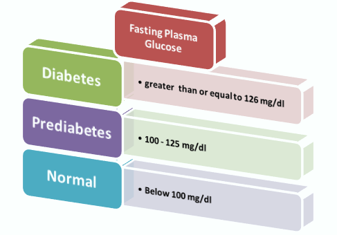 Fasting Plasma Glucose (values adapted from ADA)