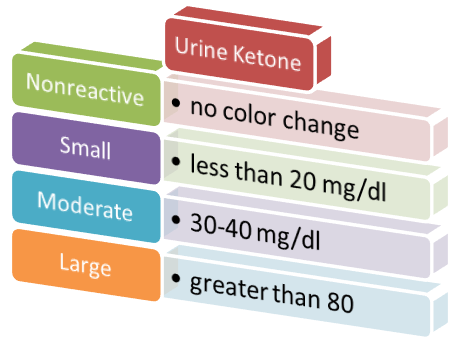 A. Increased urine ketone results from excessive breakdown of fats B. Values are adapted from Medline Plus