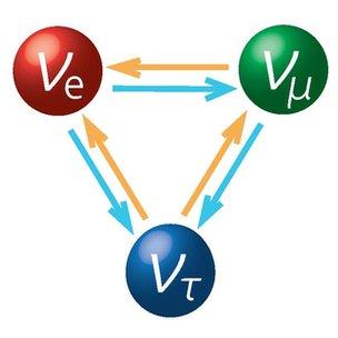 The three flavours of neutrino