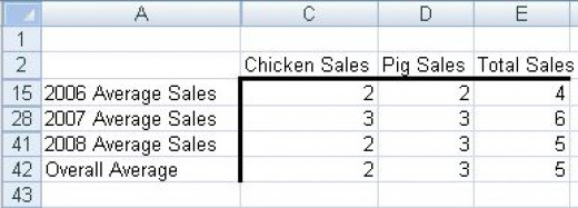 Examples of Subtotals created using the Subtotal button in Excel 2007 or Excel 2010.