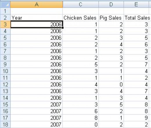 Raw data correctly configured to allow Subtotals to display correctly in Excel 2007 or Excel 2010.