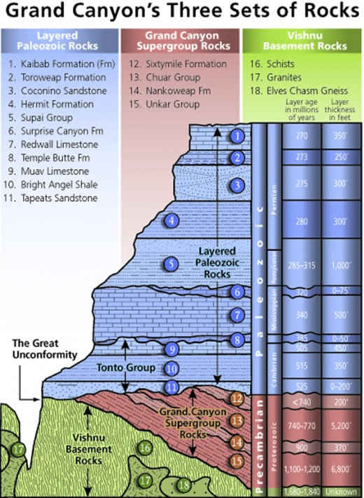 Diagram showing the placement, age and thickness of the rock units exposed in the Grand Canyon.