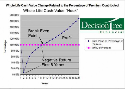 """The Accumulation of Cash Value Life Insurance forms """"a hook."""""""