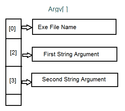 Argv is an array of pointers to strings.