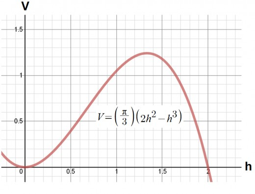 Graph of V(h) = (π/3)(2h^2 - h^3).  As you can see from the volume graph, the value h = 4/3 yields the maximum volume.