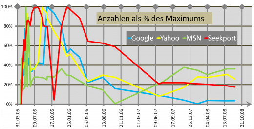 A graphic with the hits between 2005-04-01 and December  2008 for Google, MSN, Yahoo and Seekport. The ordinate is given as percent of the maximum each engine.  The Hommingberger Gepardenforelle was a fictive nomen from the German technical journal c