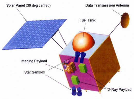 This diagram of Chandrayan is created by NASA