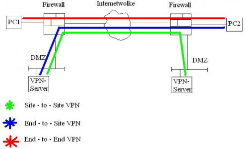 Simple illustration of a VPN system