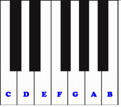 An Introduction To Musical Notes (The Chromatic Scale)
