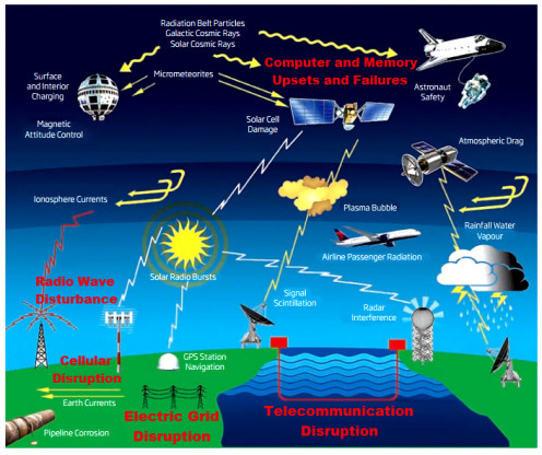 Figure 1: IMPACTS OF SPACE WEATHER, L. J. Lanzerotti, Bell Laboratories, Lucent Technologies, Inc., with selected text highlights by Robert Kernodle