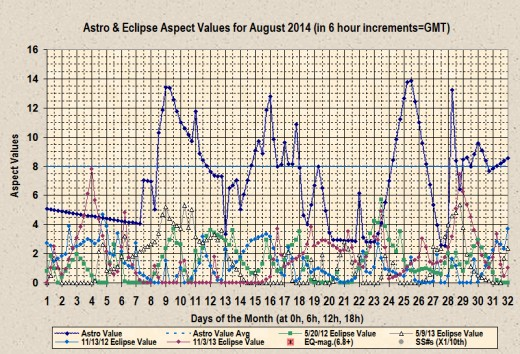 Display of August 2014 Astro-aspect values using the newest set of algorithms.