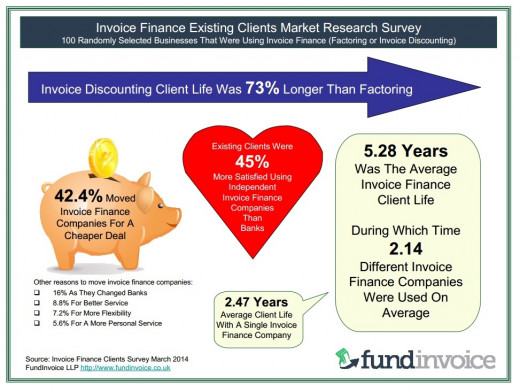 Summary of the findings of our survey of existing invoice finance clients.
