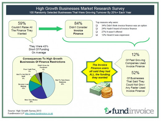 Fast Growth Business Funding Survey Results Summary