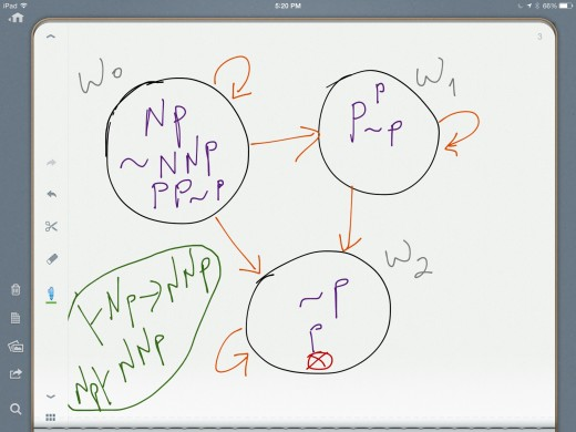 Proof of the axiom (4) of S4 in the model ∫krt:  \- Np -  NNp The thesis Np -  NNp cannot be falsified. Setting Np as true and NNp as false, we derive an absurdity (that p is both true and false in world w2.)