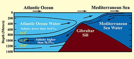 The figure  above shows the boundaries of the Mediterranean warm salt waters on entering the Atlantic Sea,cold and less salty.