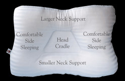 Notice the wings on the pillow for side sleepers. Notice also the larger and smaller neck supports.