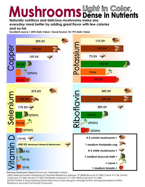 Mushroom Nutritional Facts
