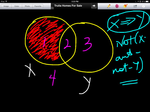 "Venn-diagrammatic representation of ""if X, then Y."" Notice that this means the same as ""not(X-and-not-Y.)"