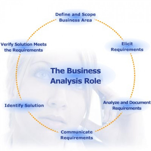Business analysis has a great scope.