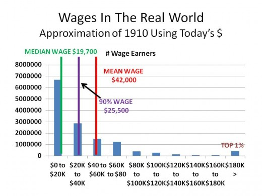 CHART 4 - WORLD HAS IT MIGHT HAVE LOOKED IN 1910 AND EARLIER.