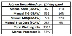 Most Common Manual Welding Processes in Today's Job Market