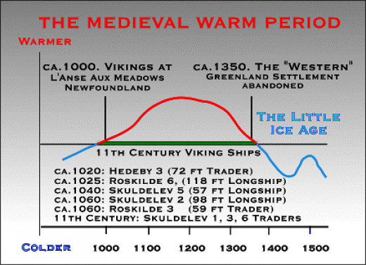 A graph of the mediaeval warm age with key dates and the onset of the later mini-Ice Age that brought the return of the Inuit to their earlier settlement area