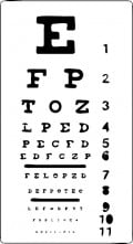 What Are the Different Types of Eye Doctors? Which to See?
