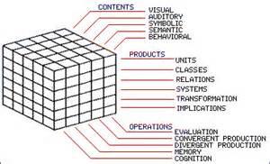 Guilford's Multi-Dimension Model
