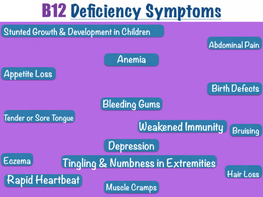 B12 Deficiency Symptoms B12 Deficiency