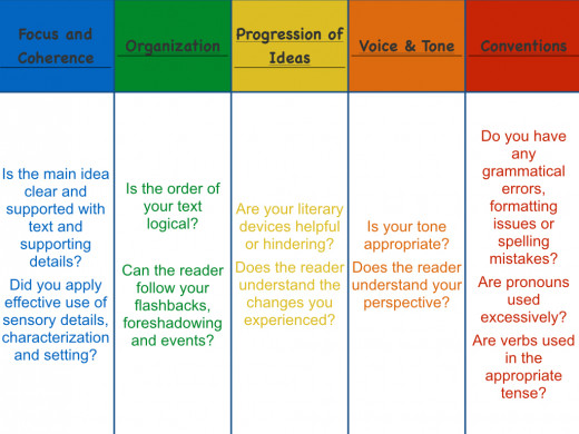Have students analyze their own writing.