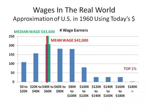 CHART 2 - WHAT IT LOOKS LIKE IN THE REAL WORLD (1960)  WHERE THE MECHANICS OF BUSINESS GUARANTEE SOME DEGREE OF WAGE INEQUALITY.