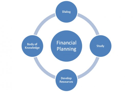 A diagram showing the flow of knowledge in the Financial Planning Profession