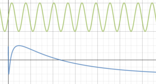 sin(x) in green and sin(ln(x)) in blue