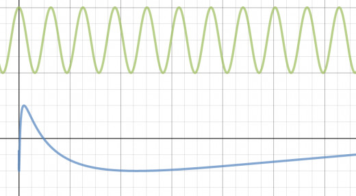 cos(x) in green and cos(ln(x) in blue