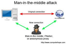 Man in the middle is a potential spyware attack