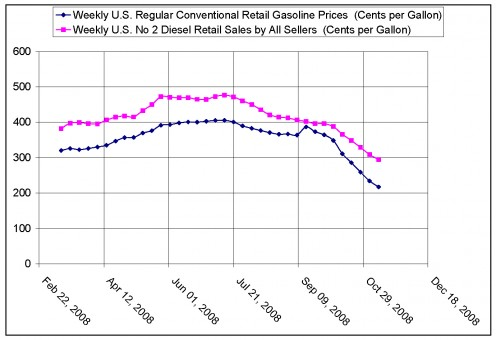 Gas prices compared to Diesel (Cents per Gal.) Feb. 2000-Dec. 2008 G. Maloney