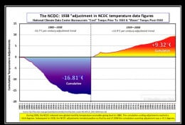 Climate Scientists have already been caught fudging the data already. It's not hard to do as this chart shows.